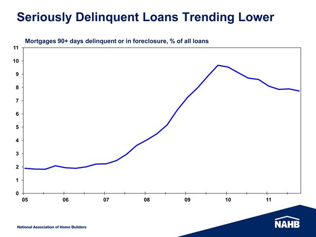 Chart Showing Delinquencies