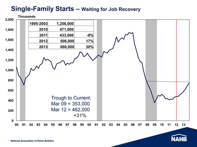 Chart Showing Housing Starts