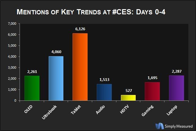 CES2012toptotaltrendmentions