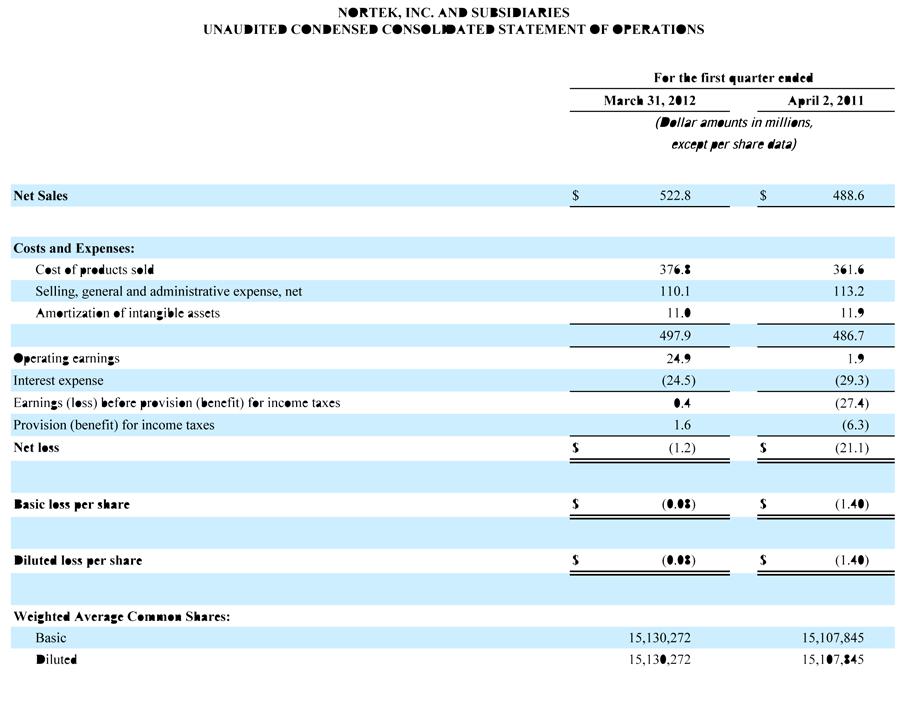 Nortek's First Quarter 2012 Financial Performance