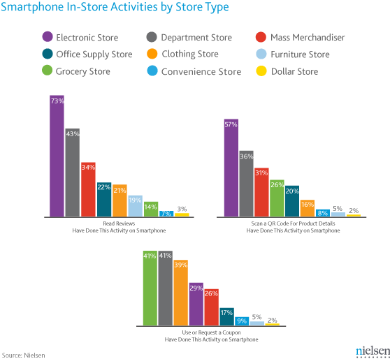 Smartphone Use by Store Type