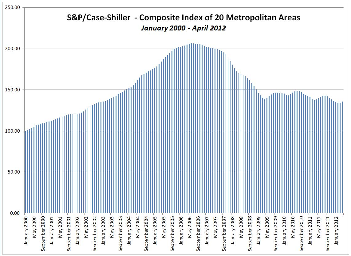S&P/Case-Shiller History of 20-Metro Area Composite Index