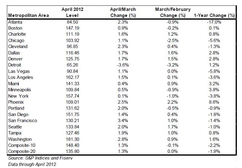 S&P/Case-Shiller Composite Index of 20 Metro Areas