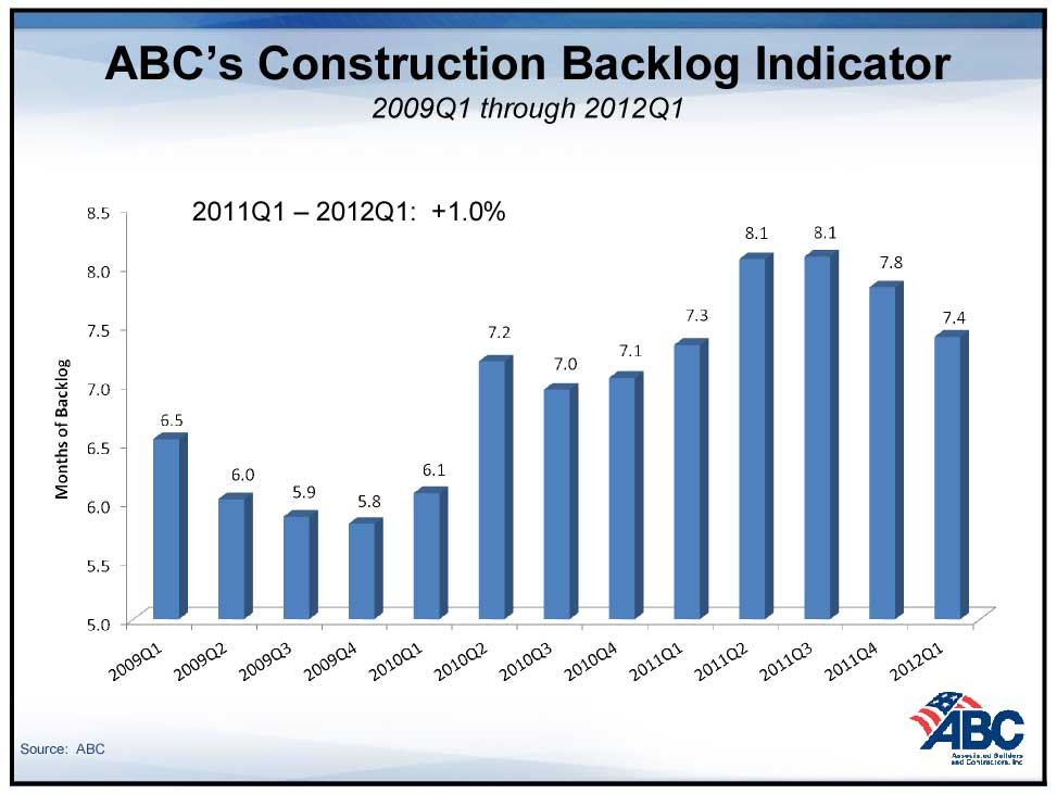 Construction backlog in number of months