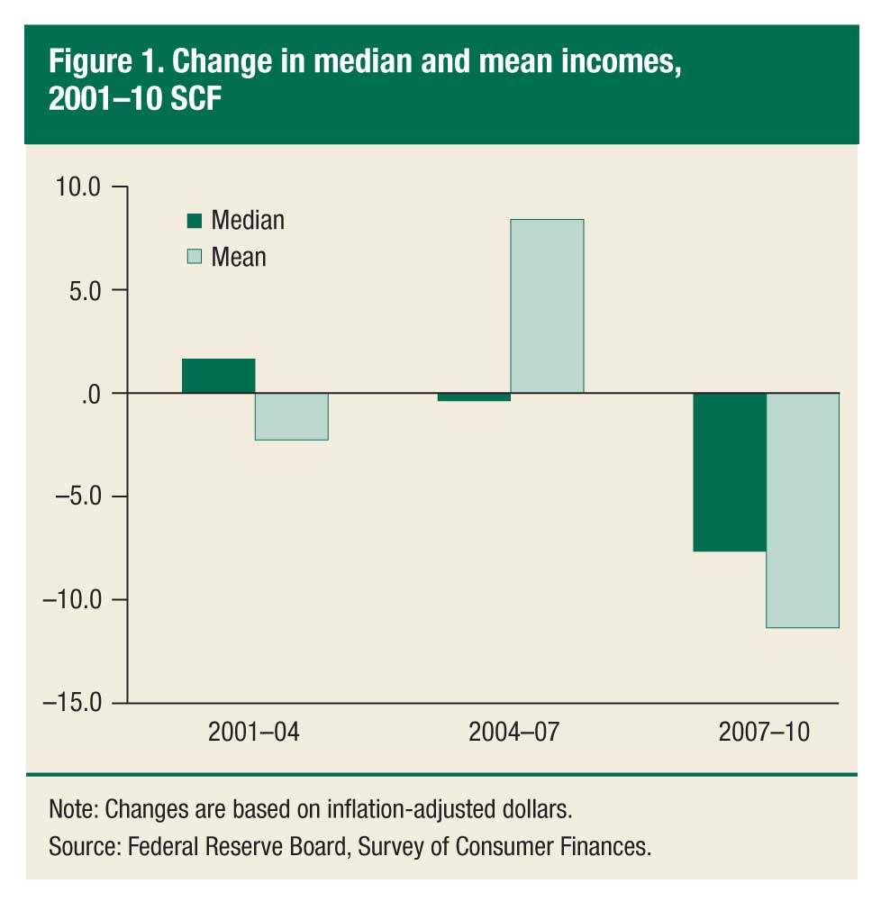 Fed's Chart Showing Change in Income