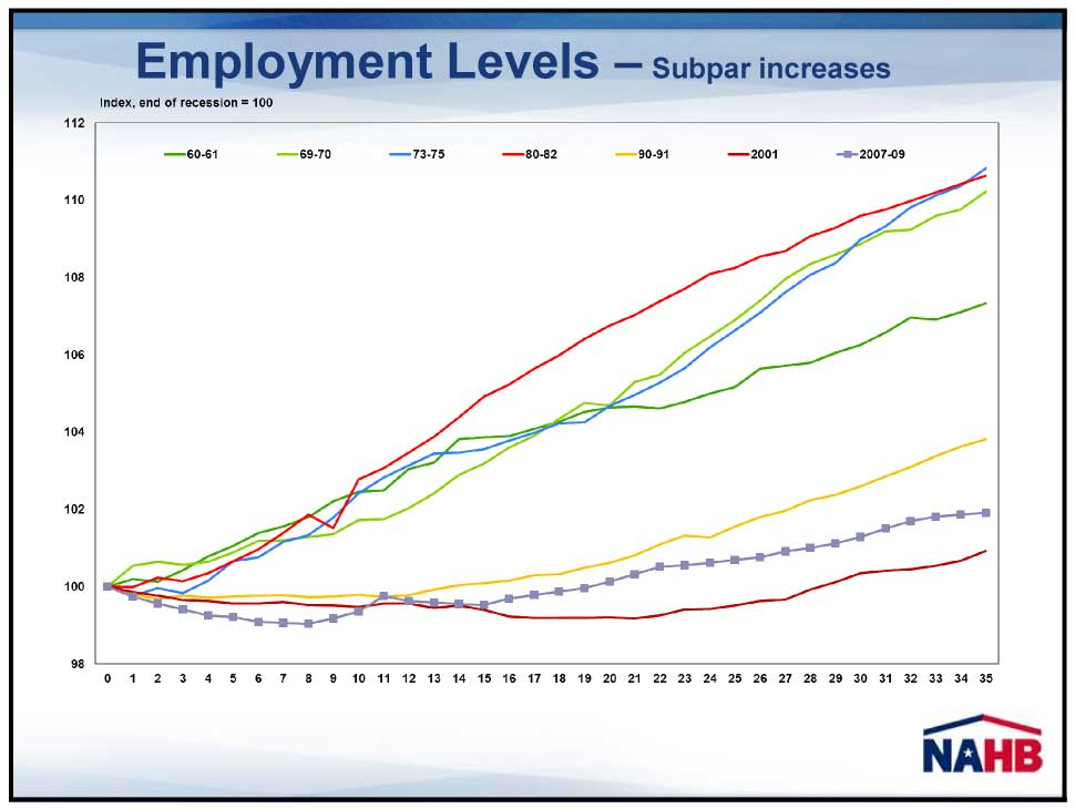 Chart Showing Rates of Growth in Employment Levels