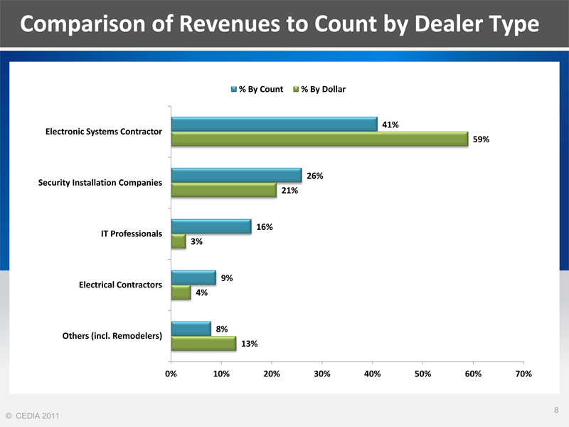 Chart of Revenues by CEDIA Dealer Type