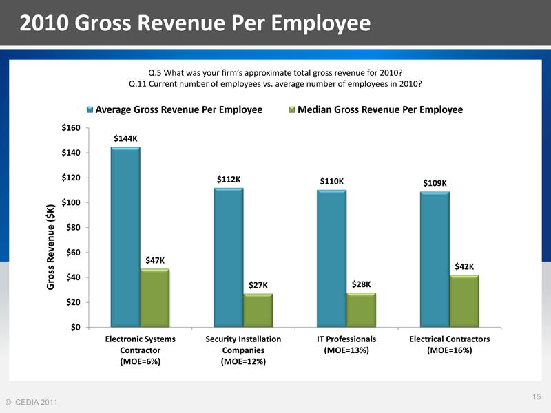 Revenue Per Employee from CEDIA Market Research