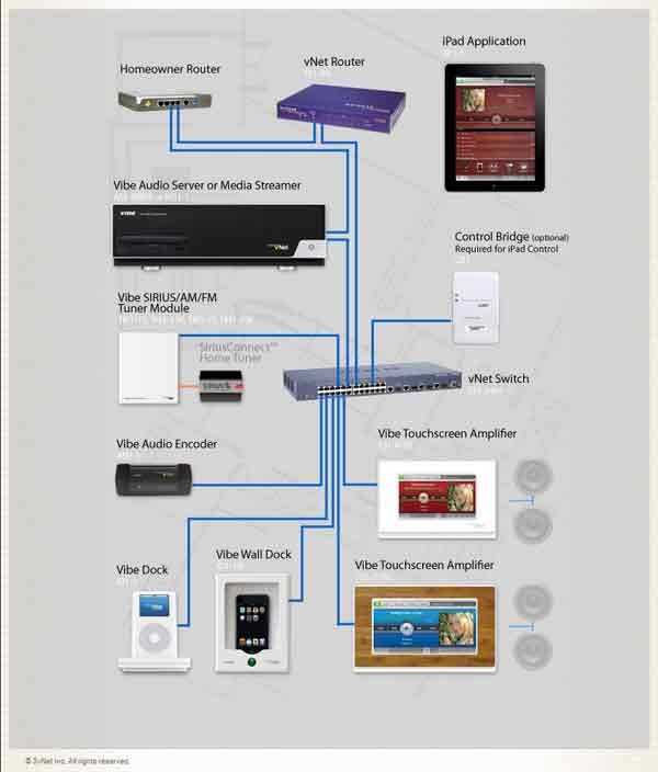 Image of 3vNet Website Product Page