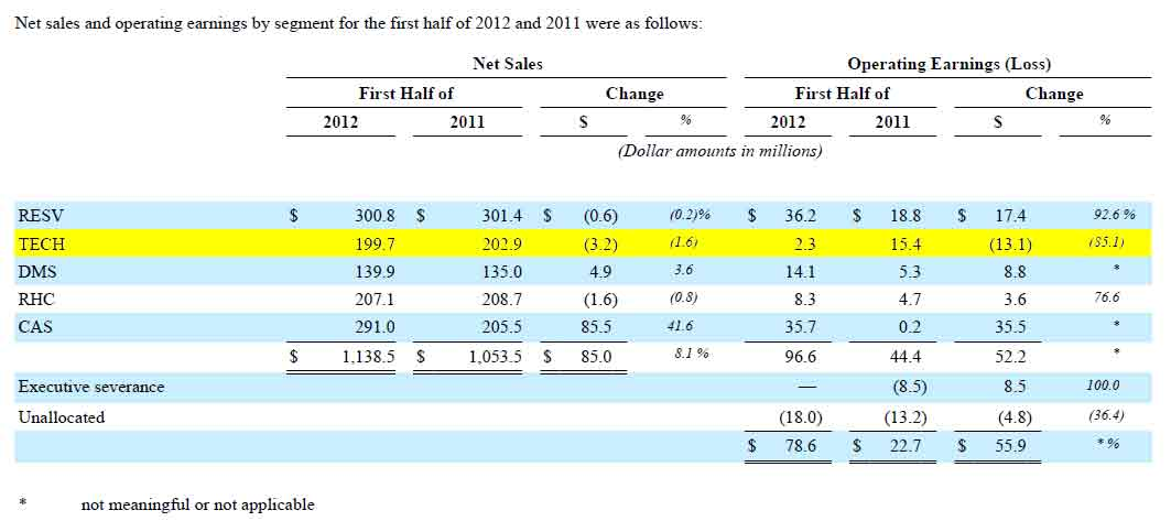 Nortek's 1st Half 2012 Results by Segment