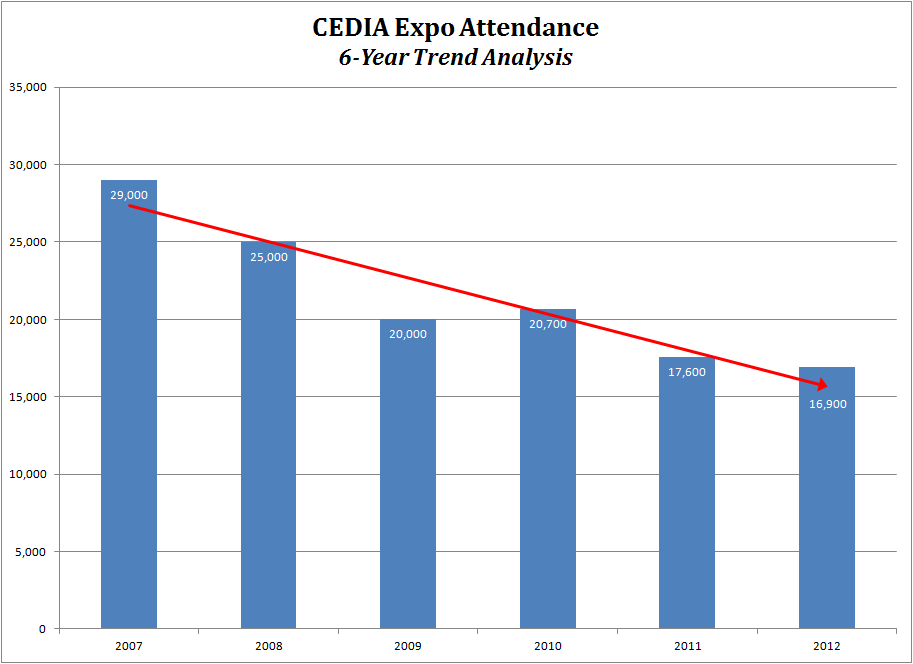 Graph showing 6-year trend of Expo attendance