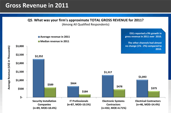 Graphic of Gross Revenues by Dealer Type