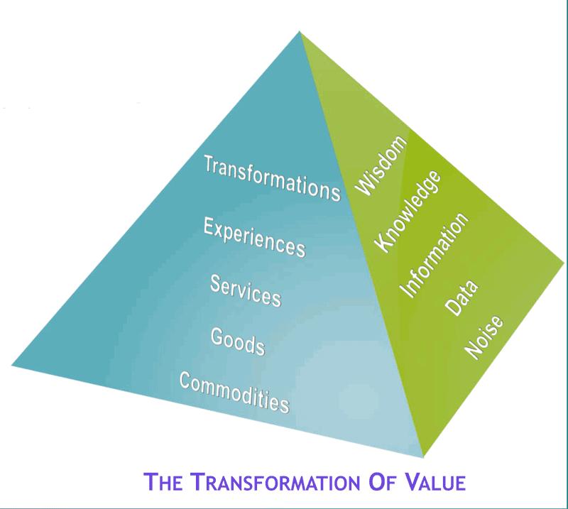 Graphic of SPM Transformative Pyramid