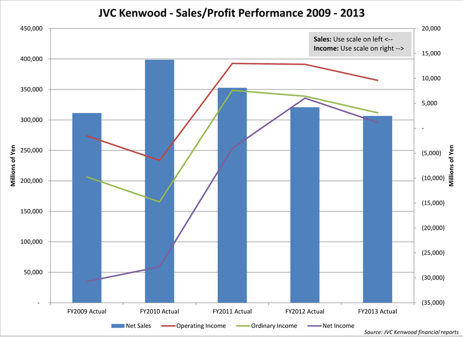 Chart showing 5-Year Trend of JVC Kenwood Fiscal Performance