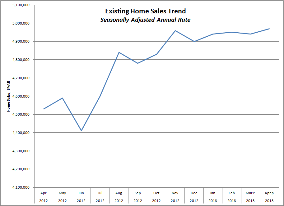 Chart of Existing-Home Sales
