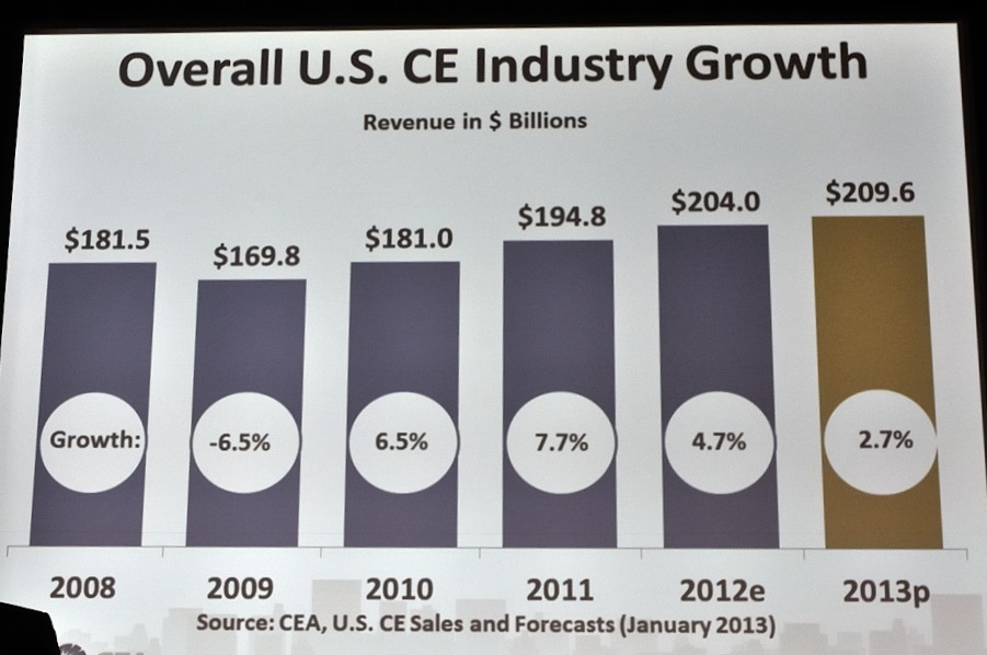 CE industry growth chart