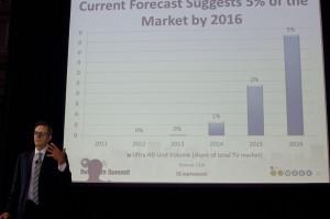 Chart showing anticipated Ultra HD adoption