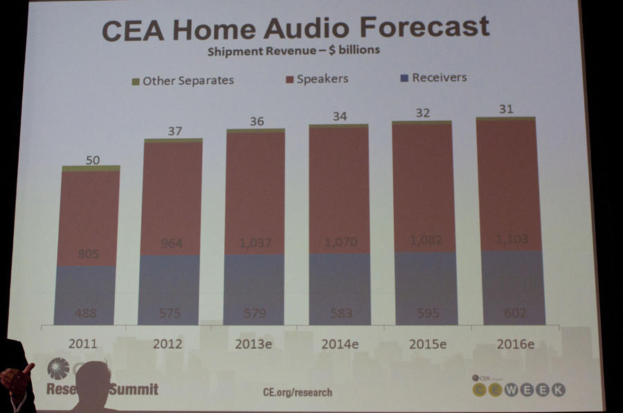 Chart showing audio sales