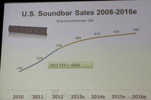 Chart showing soundbar sales
