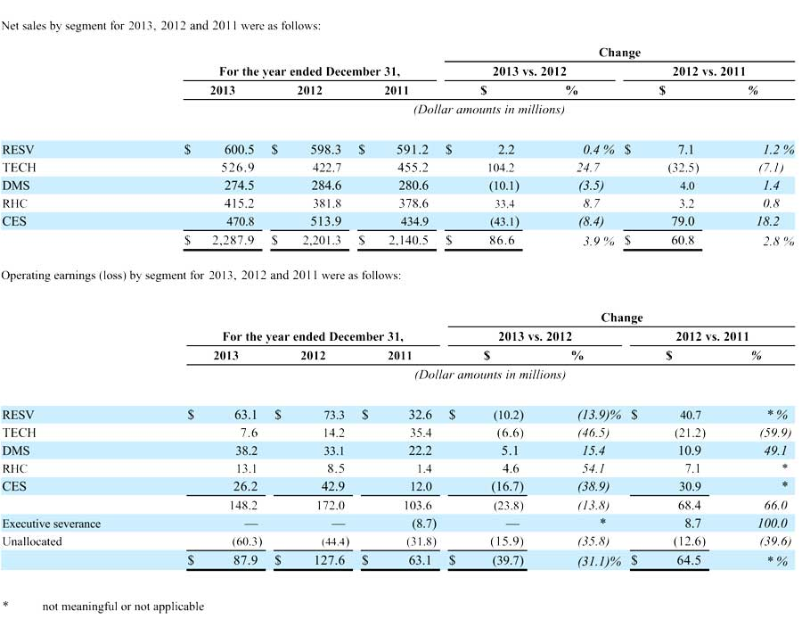 Nortek FY 2013 results by segment