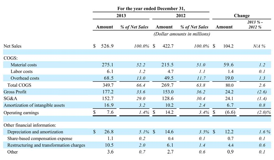 Table of Nortek's TECH Segment FY2013 results