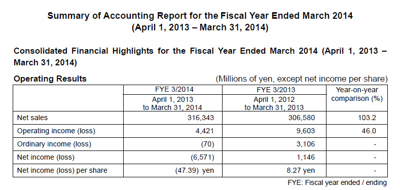 Table showing JVC Kenwood's results for FY2014