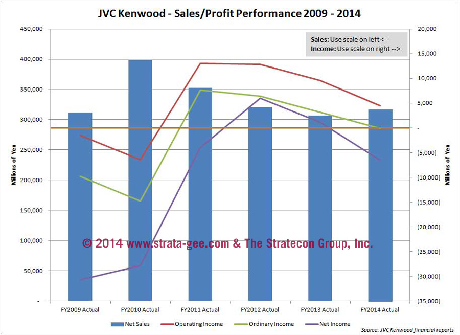 Graph showing JVC Kenwood results
