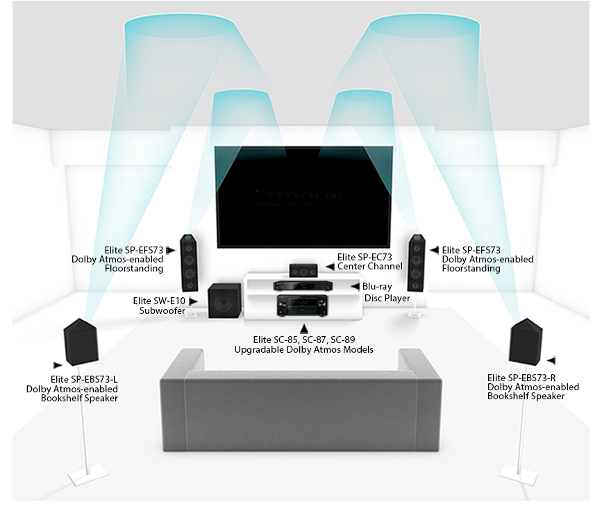 Pioneer graphic showing upward firing speakers