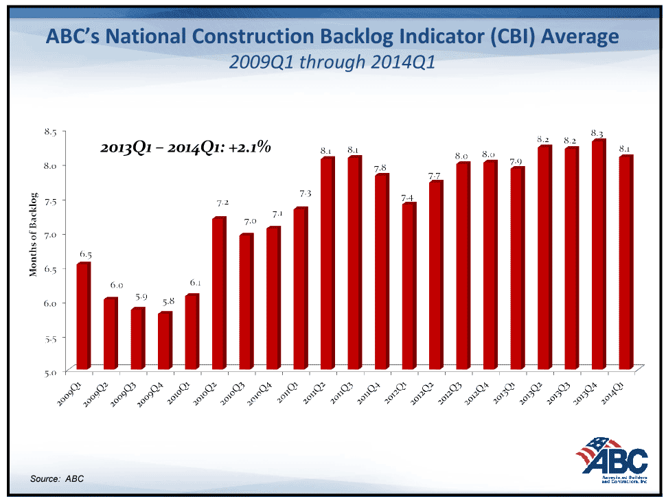Graph showing construction backlog