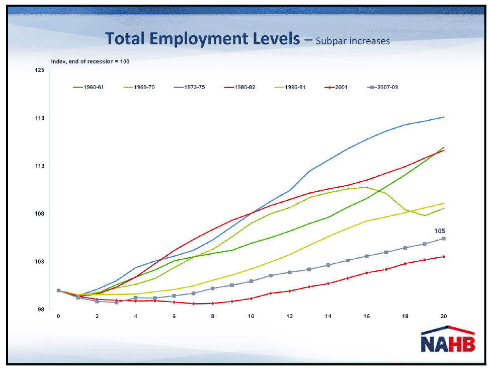 Graph of employement growth