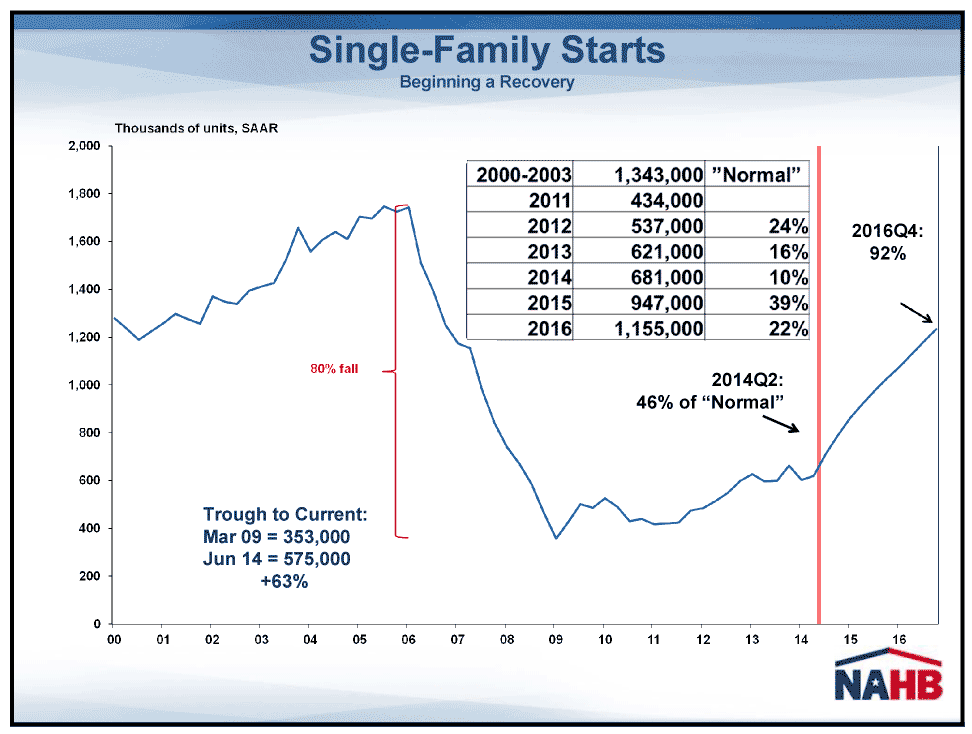 Graph showing forecast for single-family housing starts