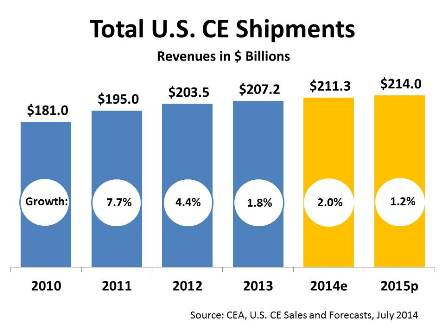 Graphic of CE industry's overall sales