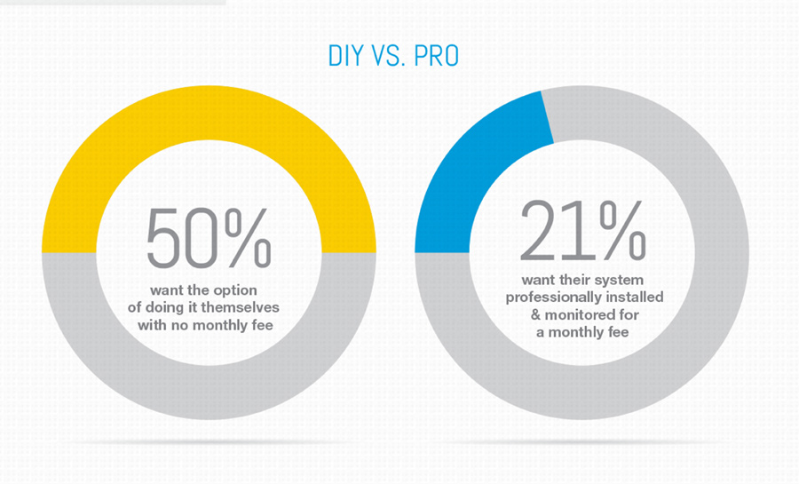 Graphic showing DIY vs. professional install