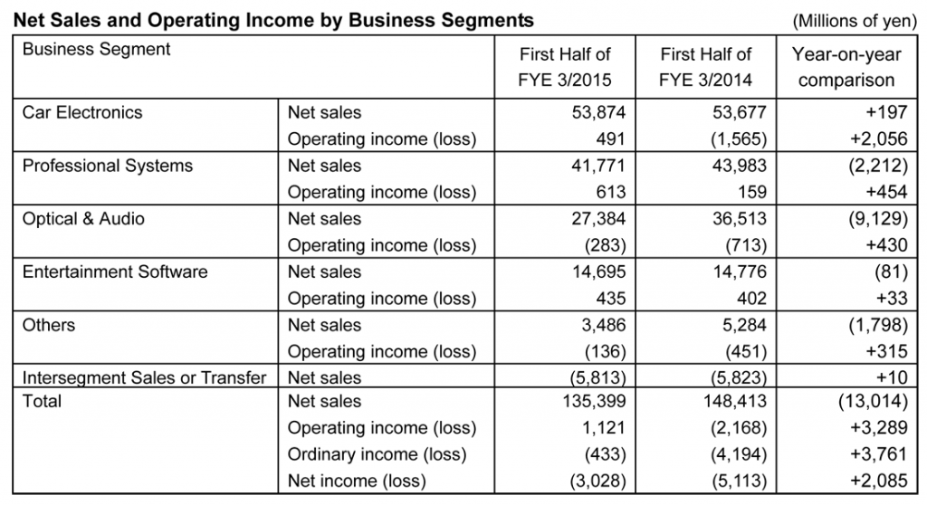 Table showing results by business unit