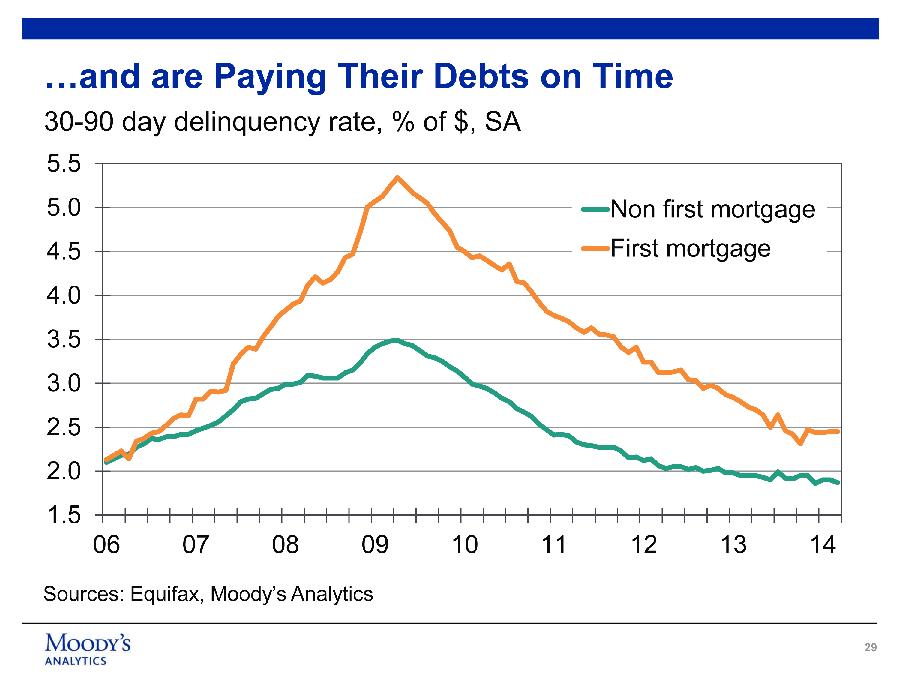 Chart - Delinquencies are down