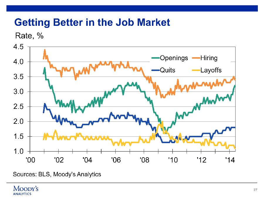 Chart - Improving Job Market