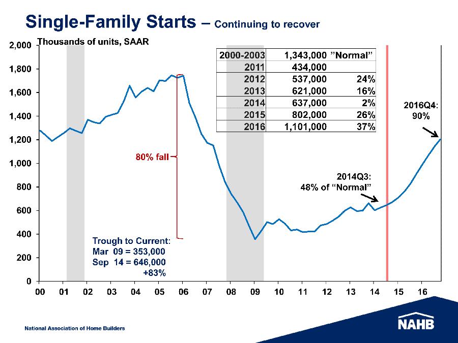 Forecast - Single-Family starts