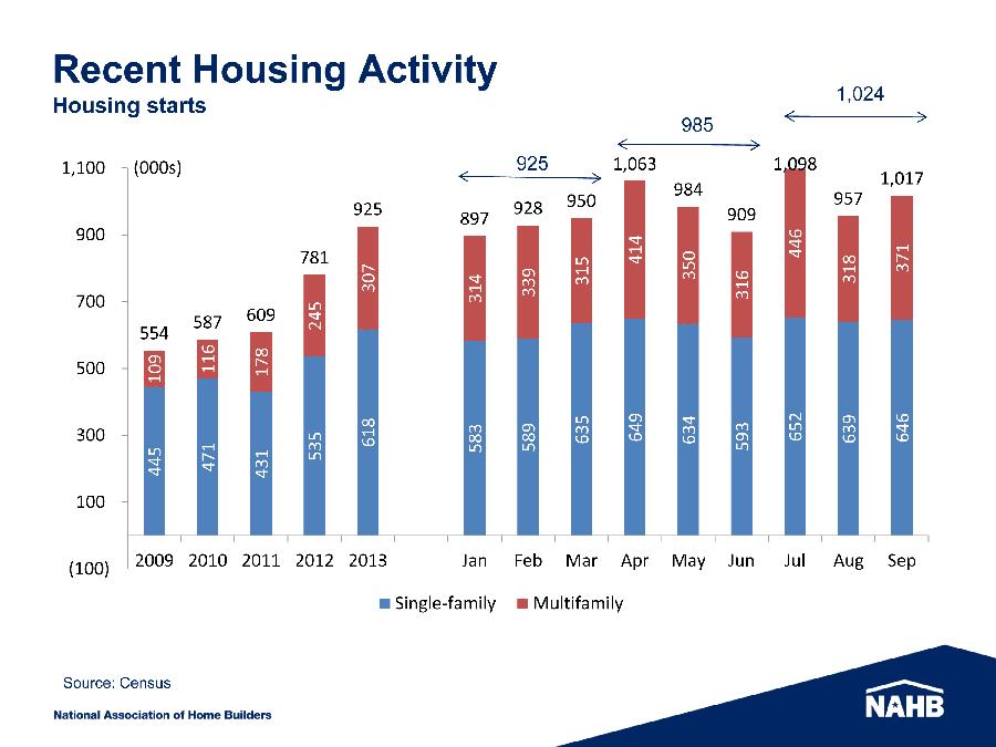 Chart - Recent Housing Activity