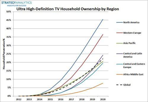 4K Ultra HD TV market forecast