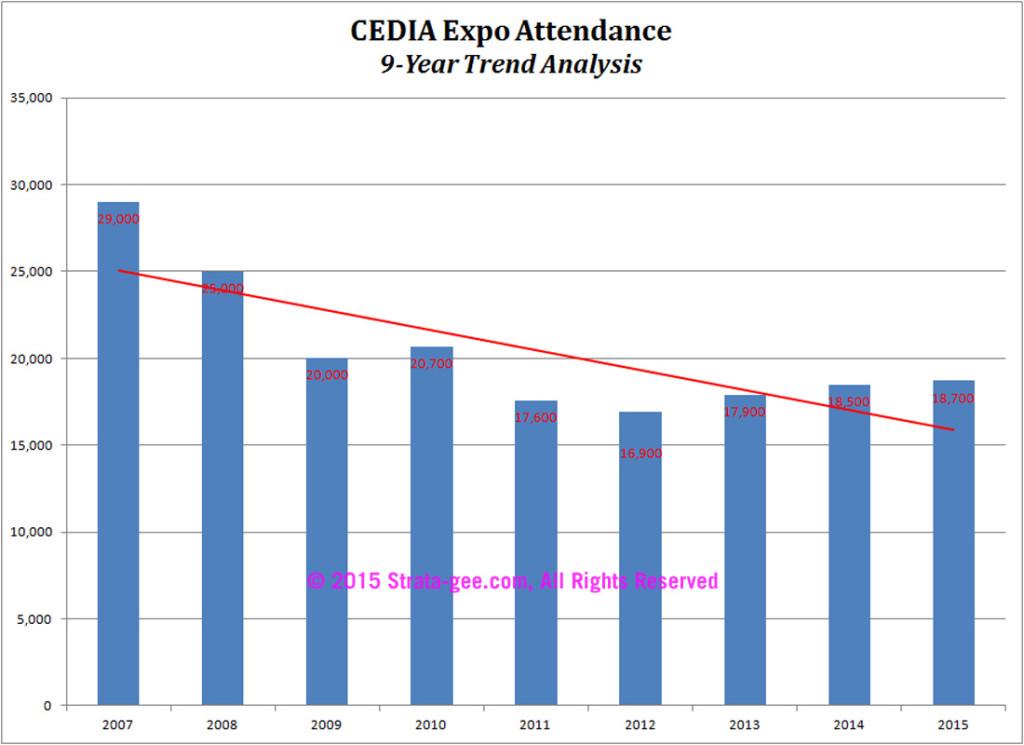 Expo attendance analysis