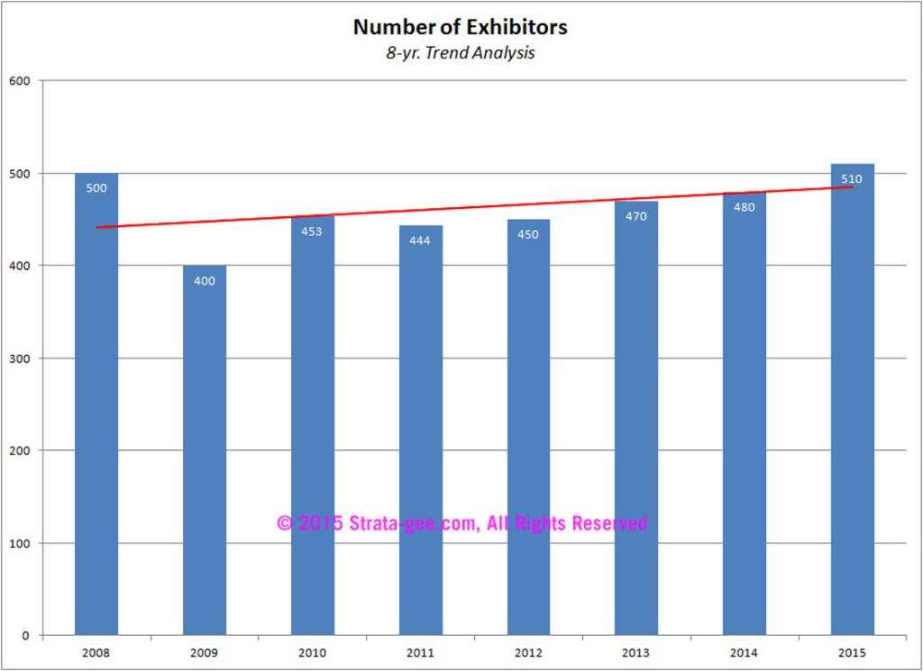 Trend in Expo exhibitors