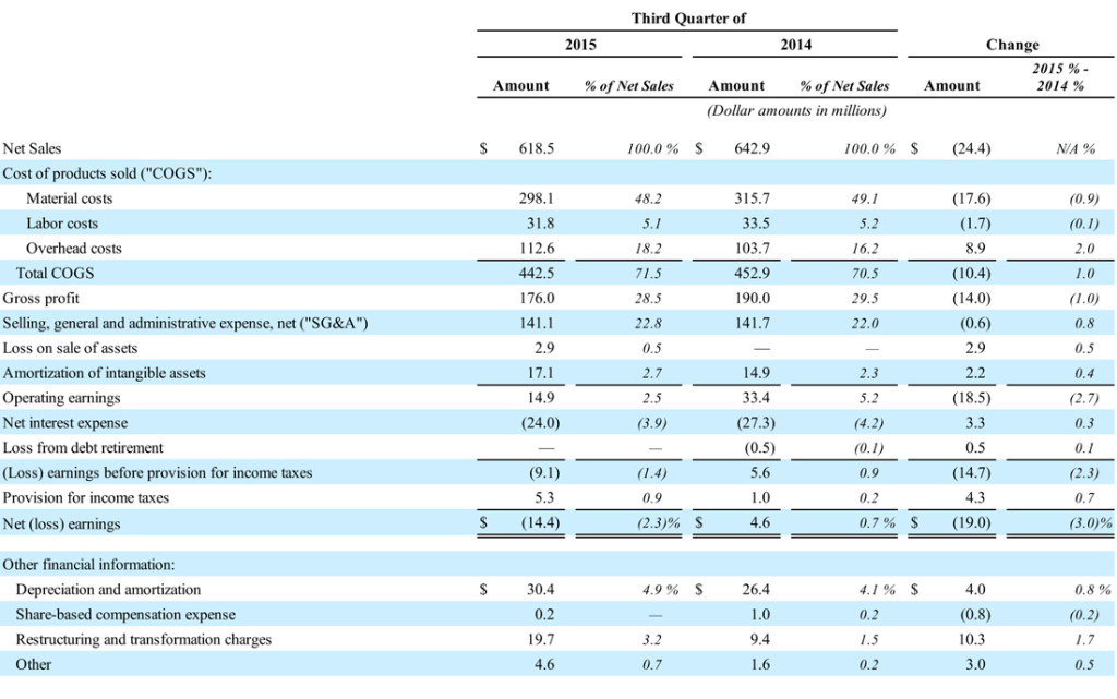 Table showing Nortek's Q3 results