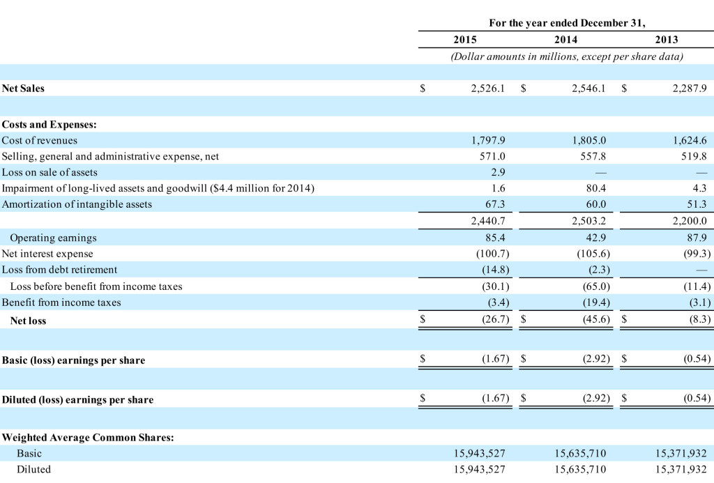 Nortk Fiscal Year 2015 Results