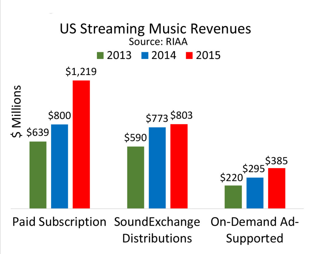 Chart showing streaming