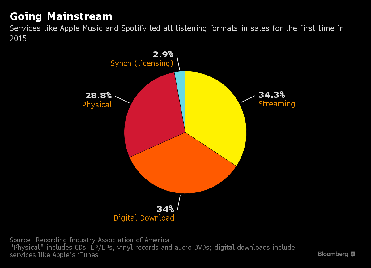 Streaming Revenues Overtake Music Downloads For The First