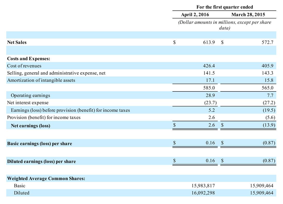 Nortek's Fiscal 2016 Q1 Results