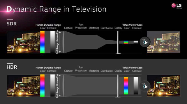 Slide comparing HDR vs SDR