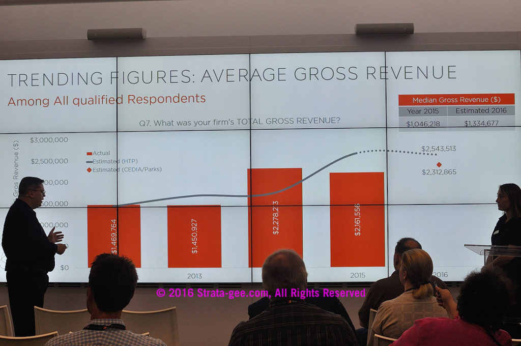 CEDIA slide of average revenues