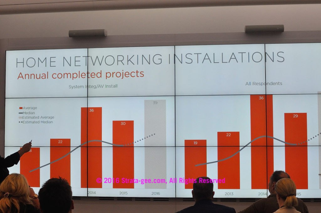 CEDIA survey-home networks