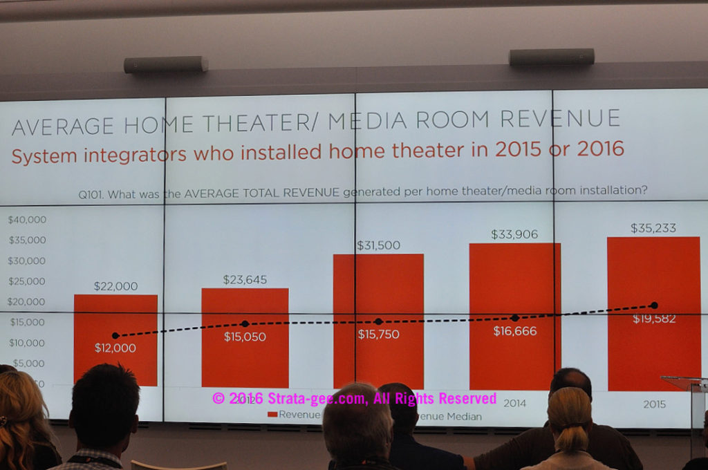 CEDIA survey-home theater revenues